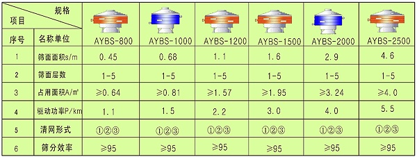 AYBS圆形摇摆筛技术参数